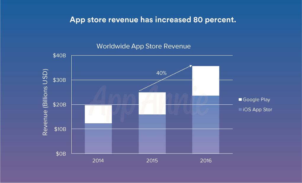 emoji push notifications revenue