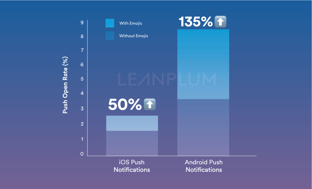 emoji push notifications open rate android vs. ios | Leanplum