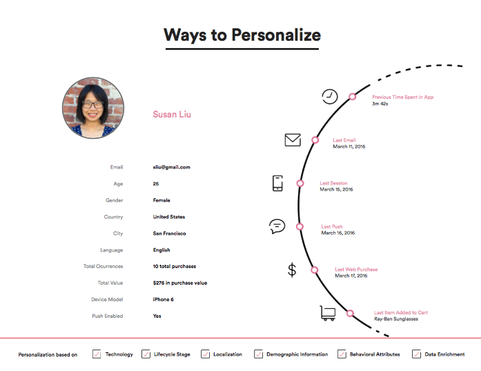 personalize your push notifications with a rich user profile