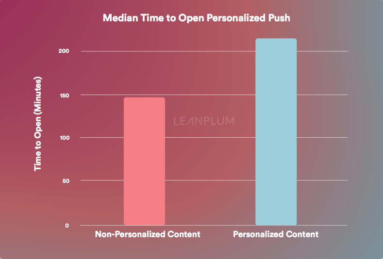 how personalized push notifications affect time to open