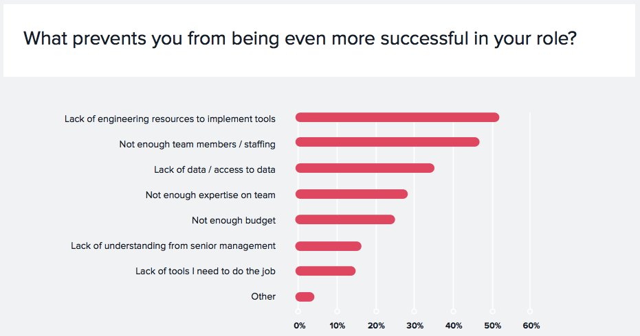 lack of resources prevent mobile marketers from being successful