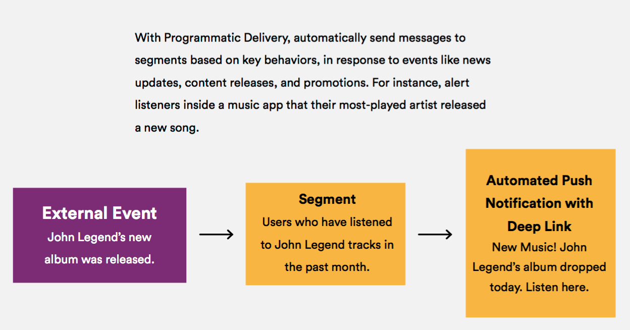 programmatic delivery
