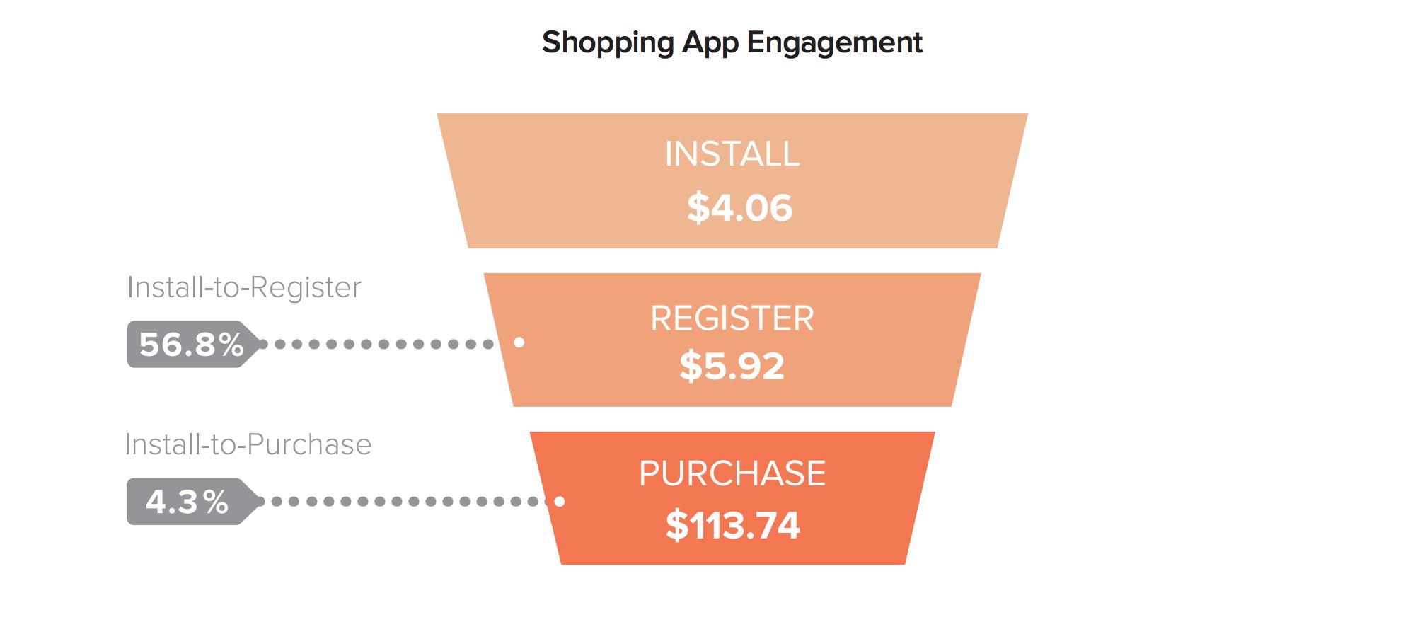 retail app cpi
