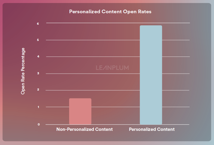 Personalized content chart