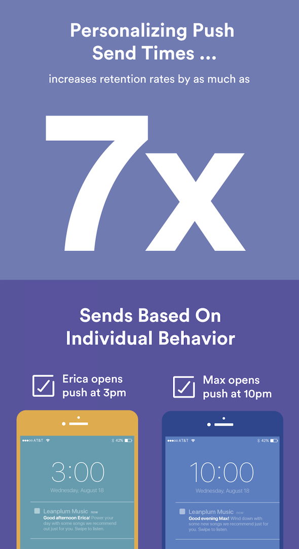 Retention Revealed Infographic Snippet