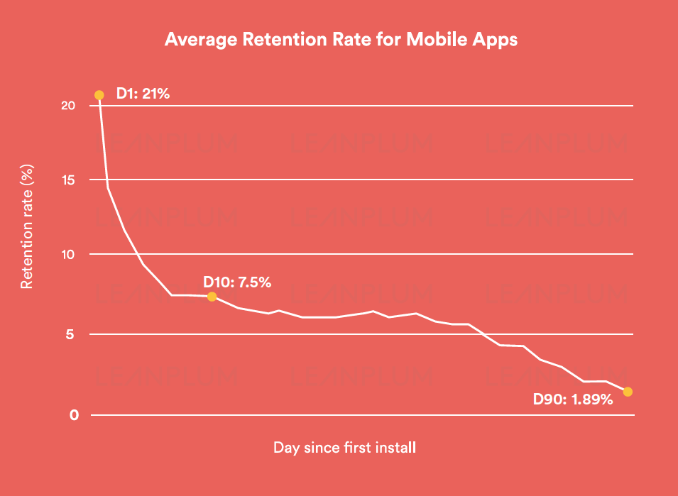 Retention Revealed: Download the Report Today