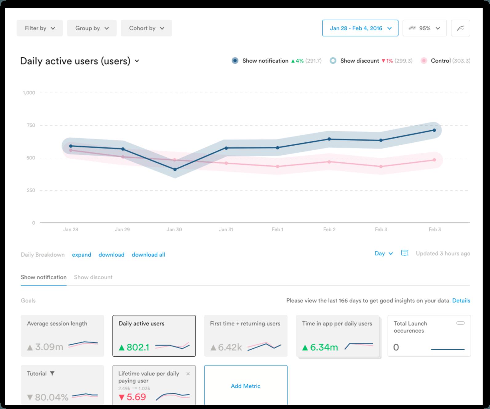 app retention using analytics