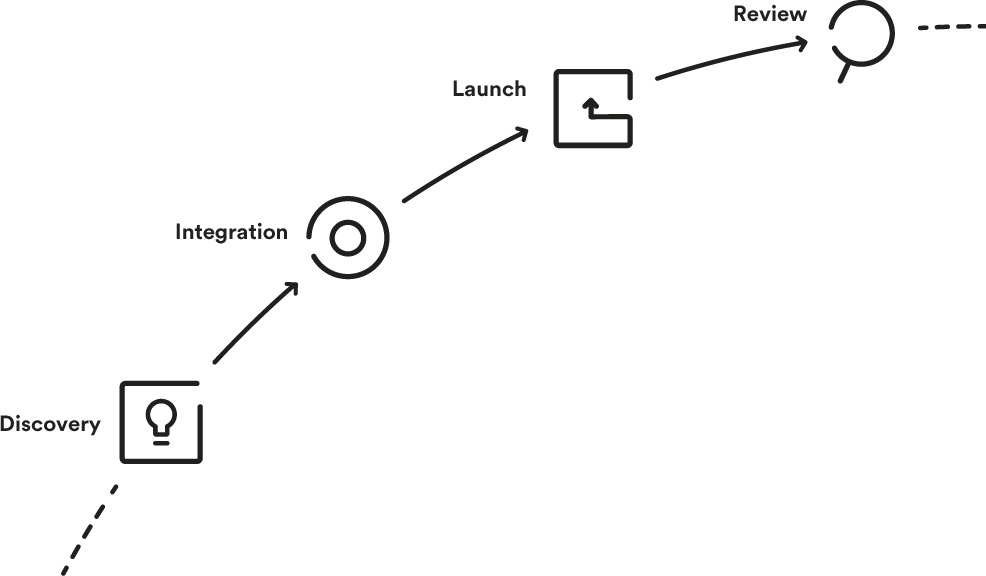 customer-success-chart