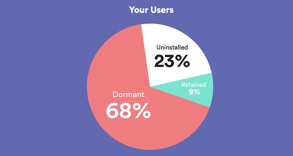 app dormant users