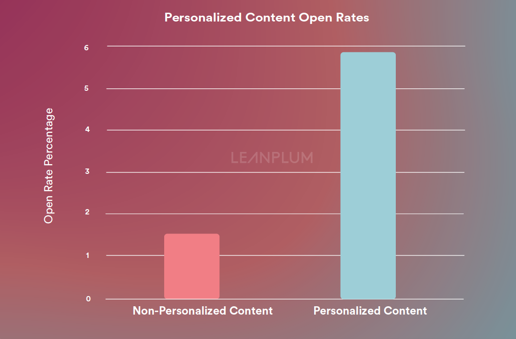 Personalized Content Open Rates | Leanplum