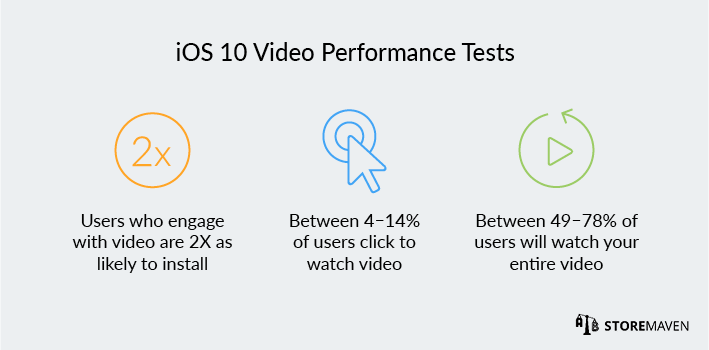 iOS 10 App Store: Video Performance Tests