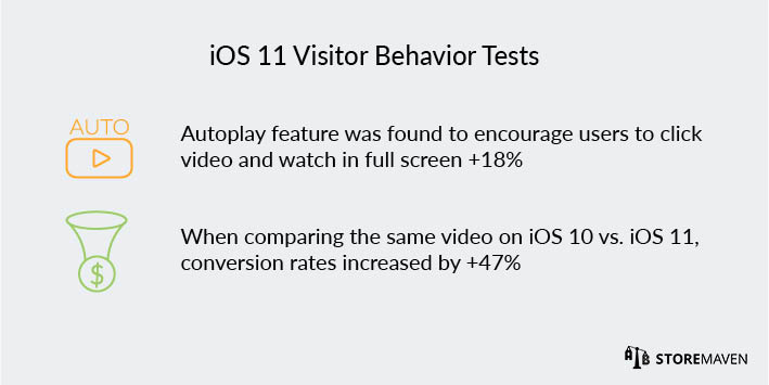 iOS 11 App Store: Visitor Behavior Tests