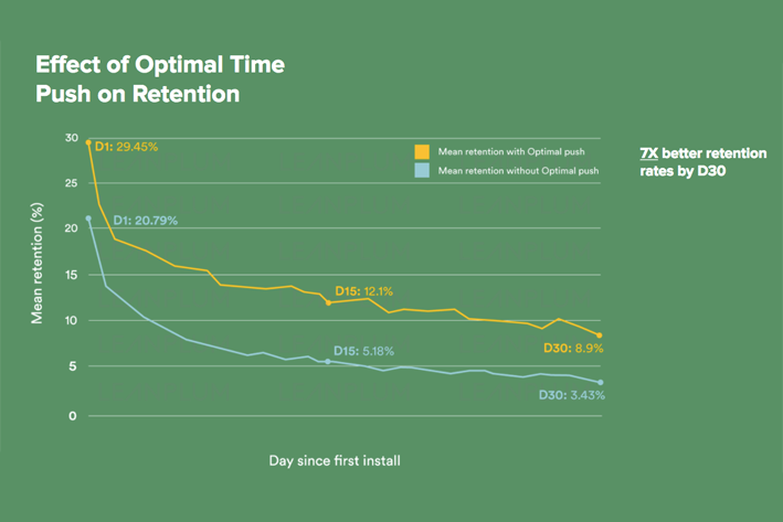 mobile app retention - leanplum
