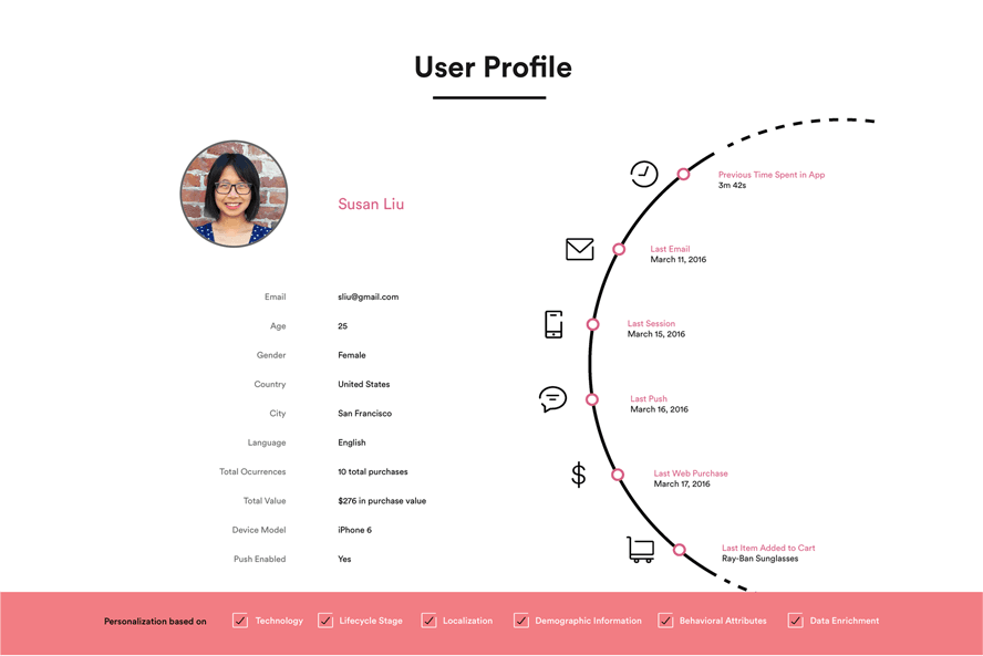 Leanplum Platform - Personalization